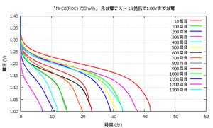 Nicd1300