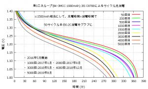 En3_5000